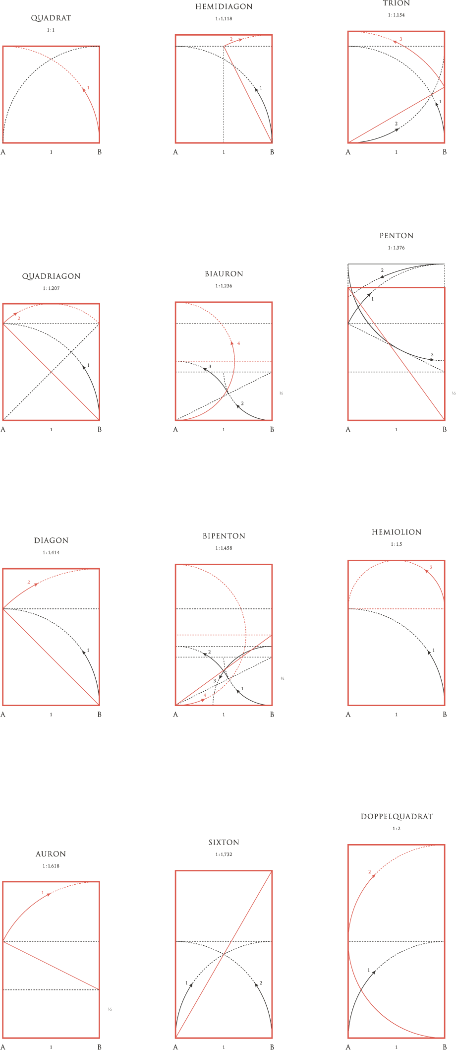 Die 12 Orthogone - Konstruktion