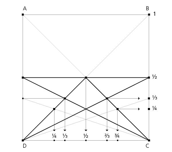 Villardsches Diagramm im Quadrat