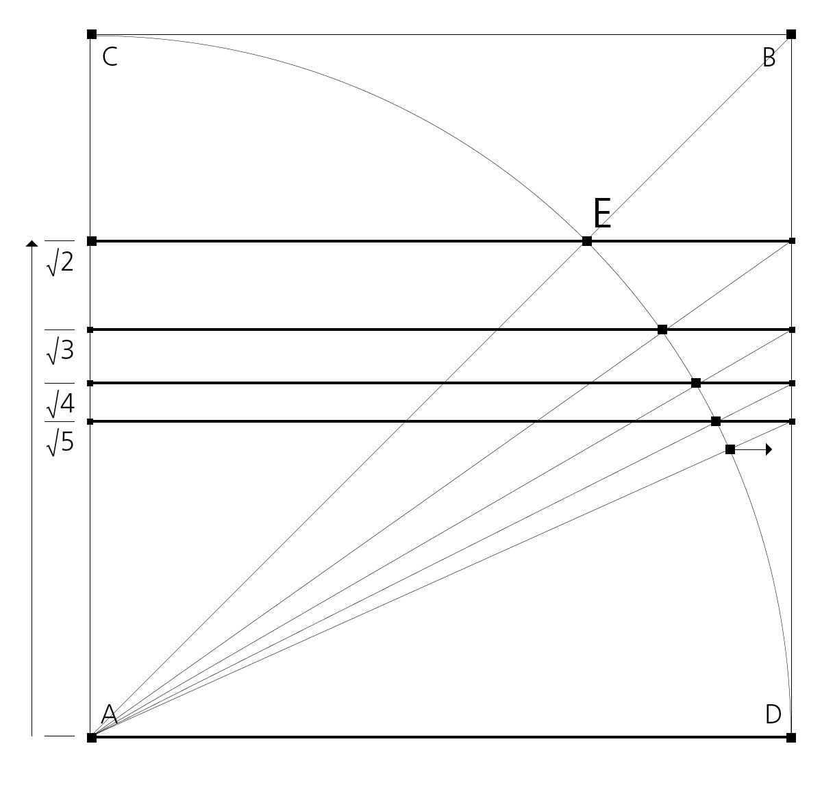 Wurzelzahlen-Folge: Konstruktion im Quadrat