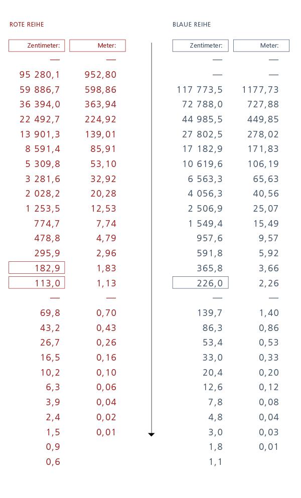 Modulor-Tabelle
